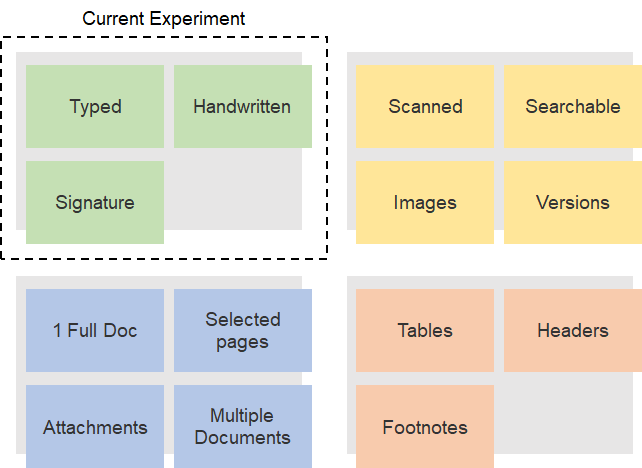 Document Classification with Custom Vision : Handwriting, Typed Text and Signatures