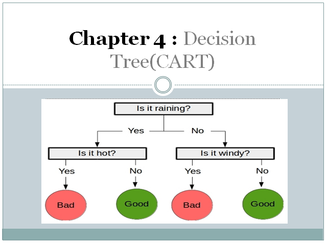 Decision Tree (CART) Algorithm in Machine Learning - Wavy AI