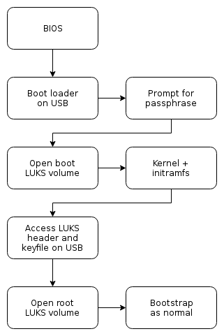 Lose Your Head: Attempting To Boot From LUKS Without A Header