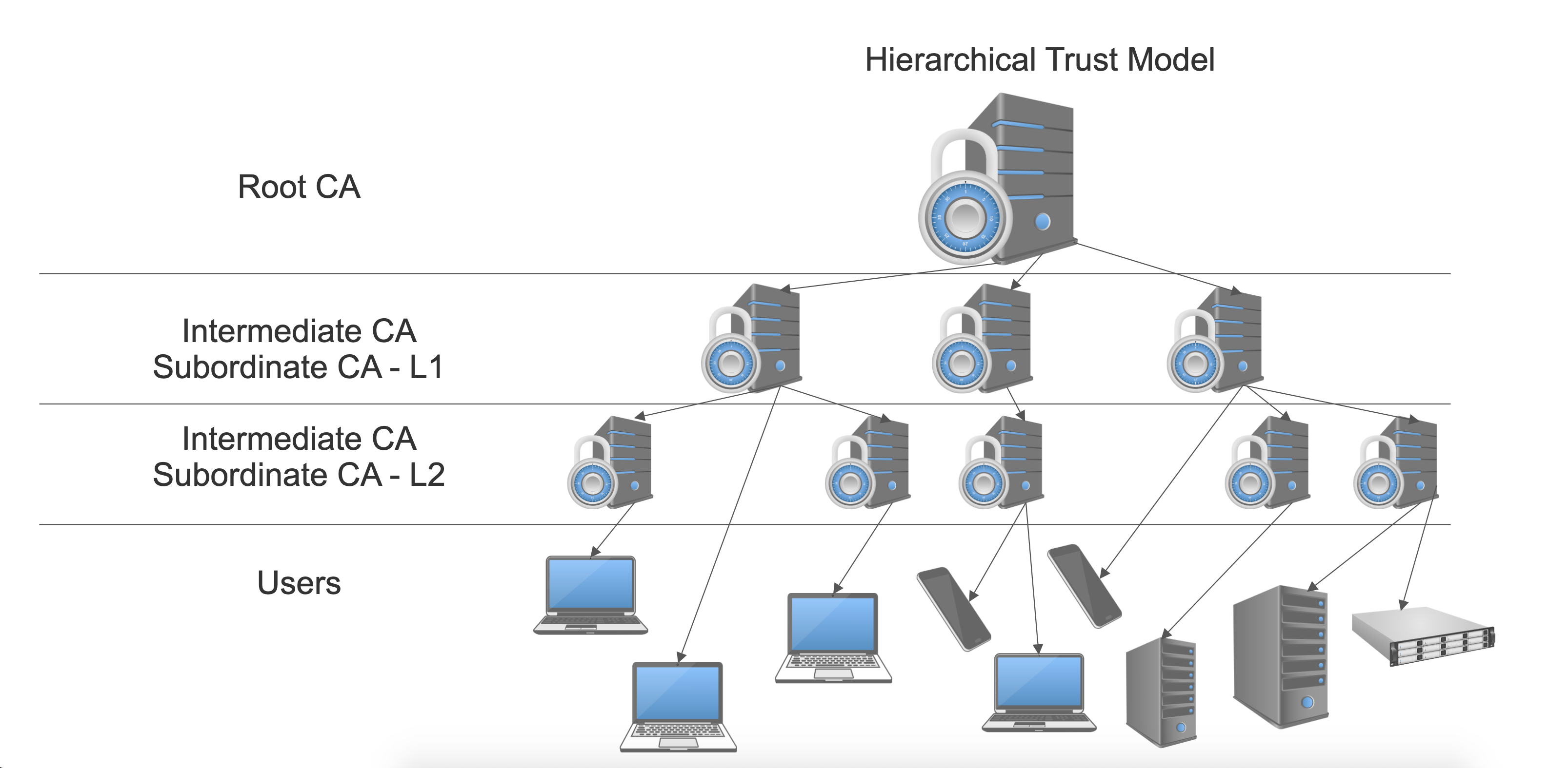 Hierarchical Trust Model