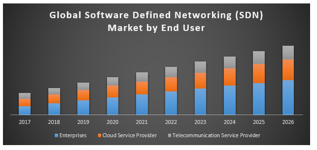 Global Defined Networking Sdn