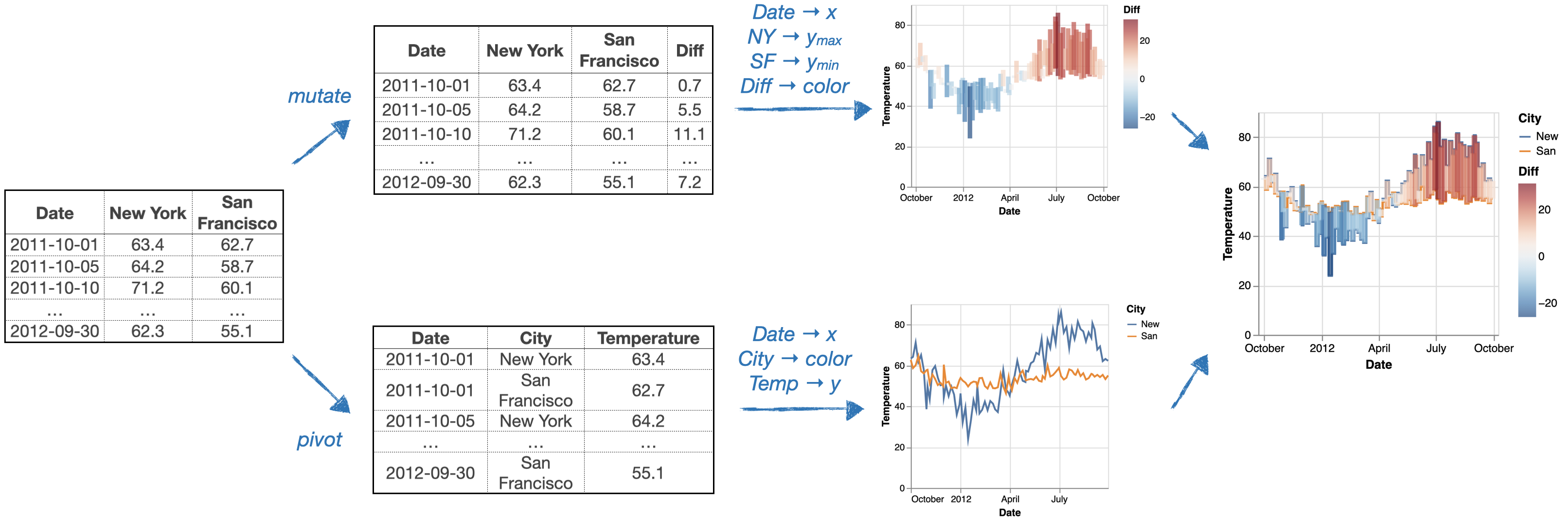 In order to create the final visualization, we need to: mutate the input data to calculate the temperature differences map it to a floating bar chart, pivot the table and map it to a colored line chart, and combine the two layers together.