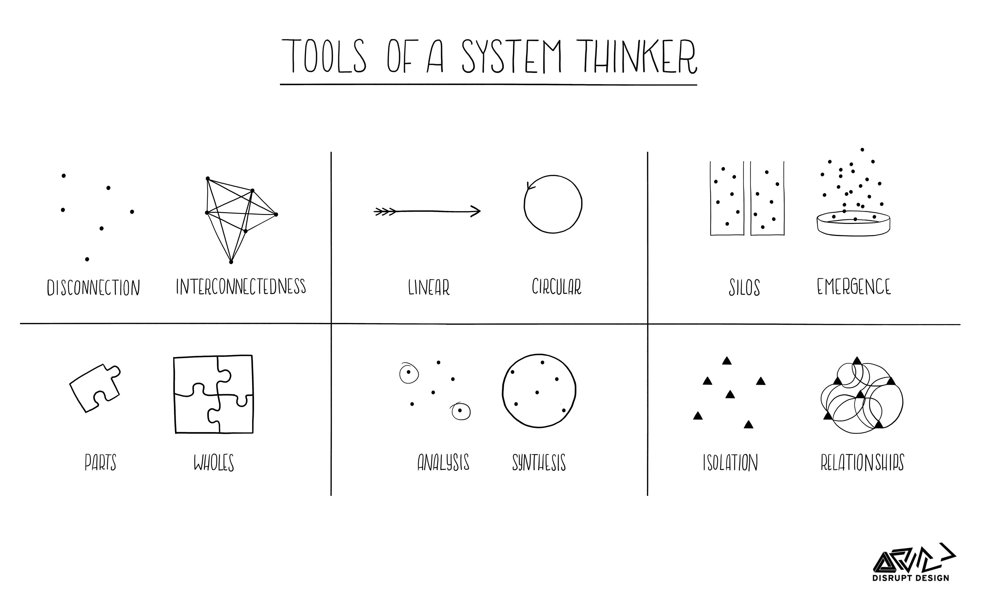 Tools For Systems Thinkers The 6 Fundamental Concepts Of Systems Thinking By Leyla Acaroglu Disruptive Design Medium