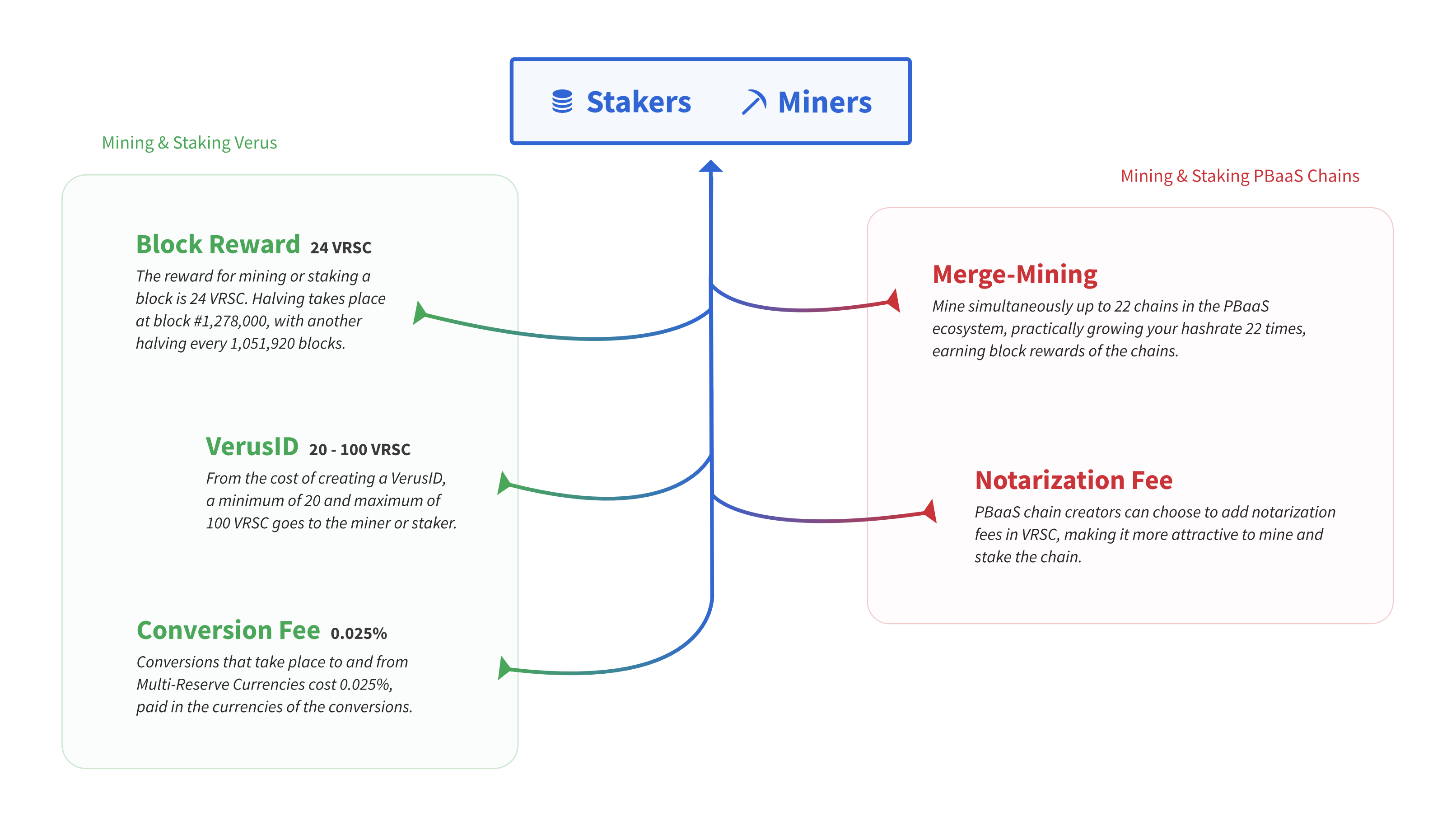 Infographic of the value for stakers and miners