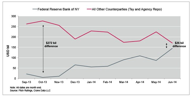 market for Federal funds and repurchase agreements