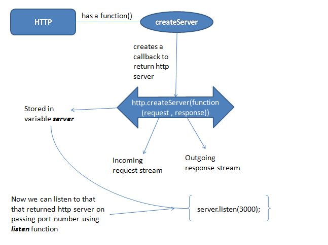 All about HTTP in node js and 3 best ways for handling HTTP