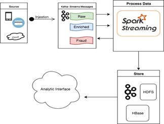 Credit Card Fraud Detection using Apache Spark Streaming and