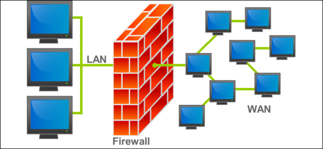 Understanding Firewall and Functions and How Firewall Works on Computer  Networks. | by ninja hatori | Medium