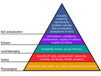 Maslow Hierarchy Of Needs For Children