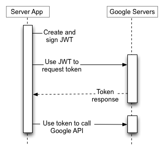 JWT flow diagram with steps for creating a JWT, signing the JWT, forming the access token request, and handling the response.