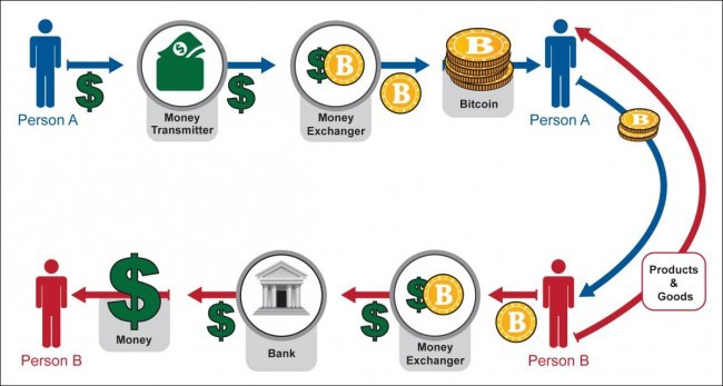 Do you know how cryptocurrency works? | by Cryptocurrency | Medium