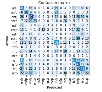 Using Deep Learning to Classify a Reddit User by their Myers