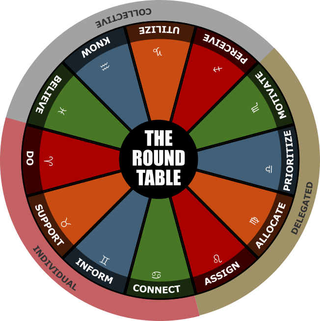 12 Knights Of The Round Table.The Zodiac Round Table A System For Sensing Tensions In Non