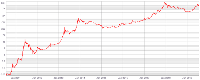 1. Chart: Bitcoin; Logarithmic Scale
