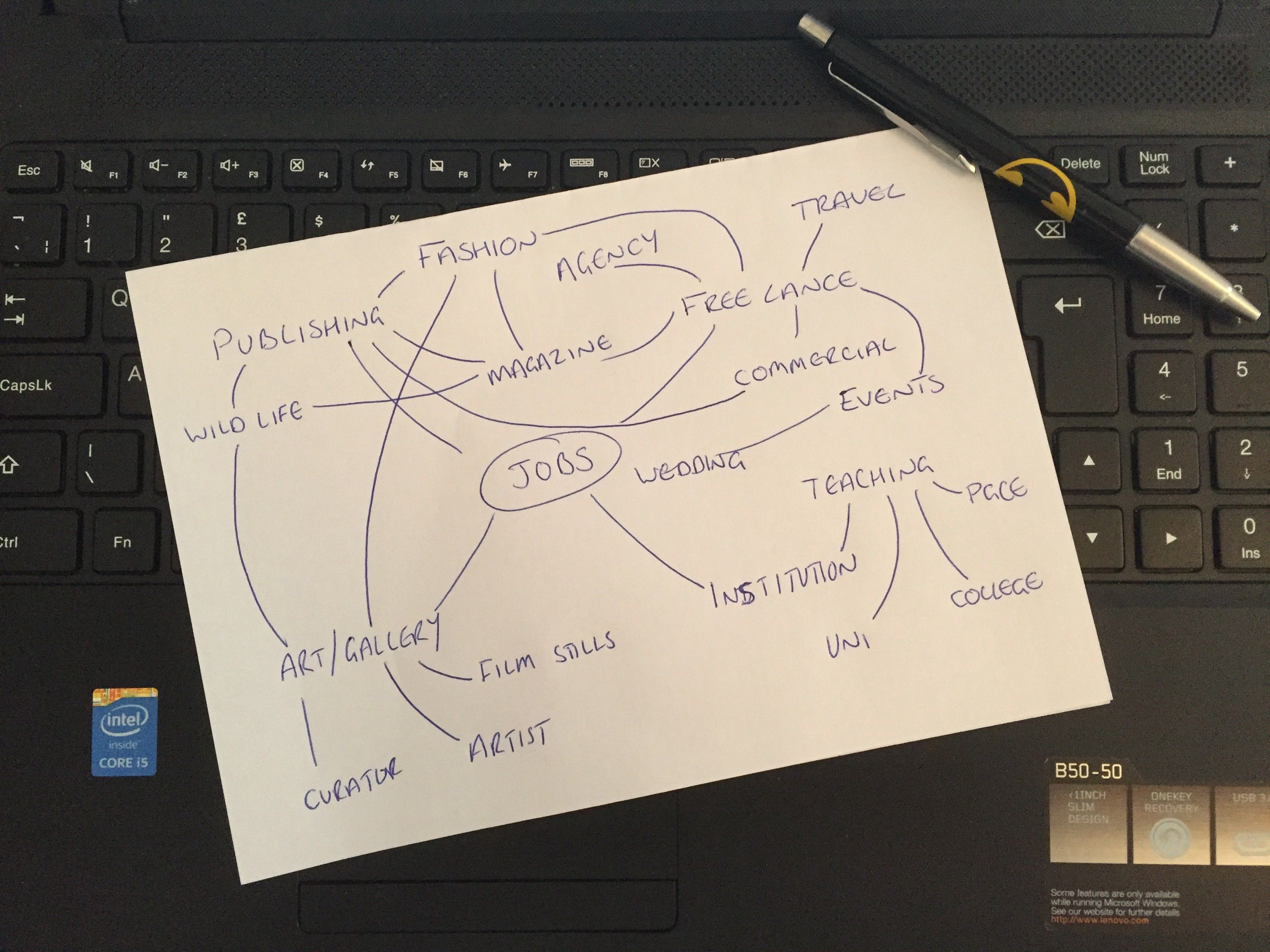 Job Roles Mind Map I Have An Interest In Wedding And Event By Fay Green Medium