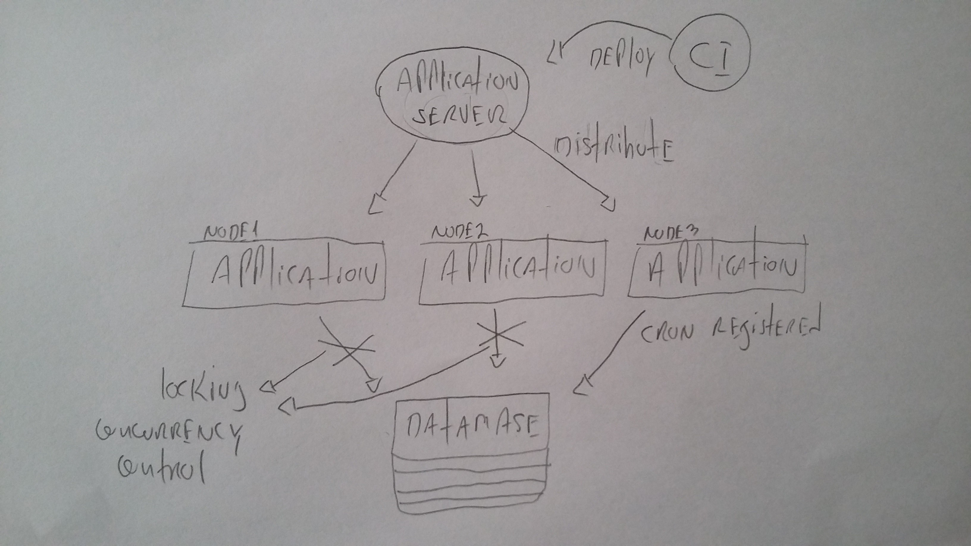 Designing a Cron Scheduler Microservice - Microservices