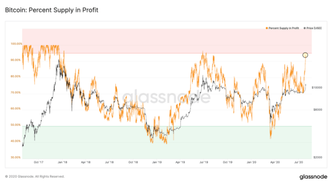 Chart of the Percent Supply in Profit