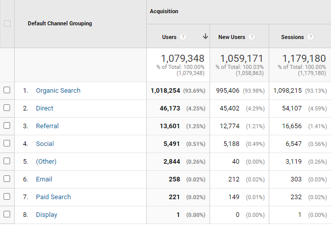 Organic search is still a giant content marketing channel