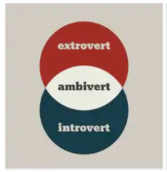 A vector chart showing extrovert and introvert with ambivert in the overlap
