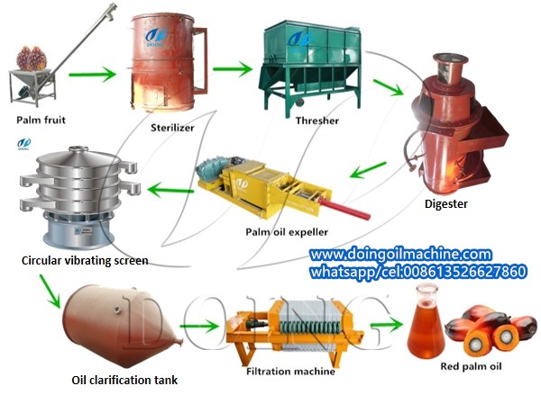 small palm oil processing plant