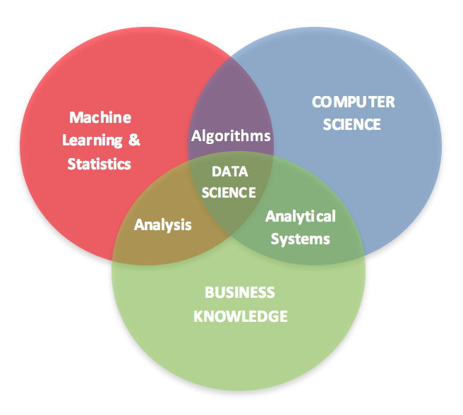 Which Is More Promising Data Science Or Software Engineering