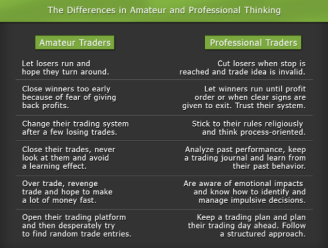 Amateur and Professional Traders