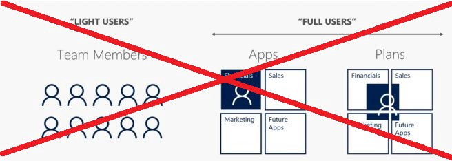 Dynamics 365-integrate without requiring a licensed user