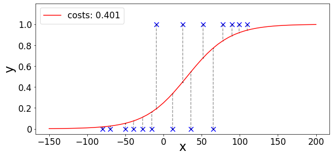 Animations of Logistic Regression with Python