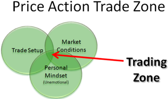 Price Action Trade Zone