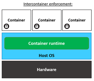 Containers are here