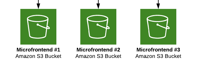 Hosting Microfrontends