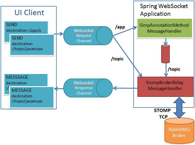 Build a Chat Application using Spring Boot + WebSocket +