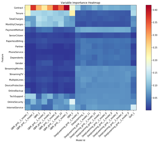 Variable Importance Heatmap H2O AutoML Models