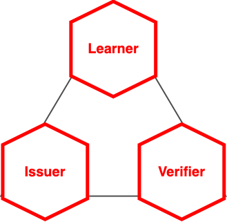 Graphic of hexagons representing Open Badges connected in a triangle representing the VC trust triangle.