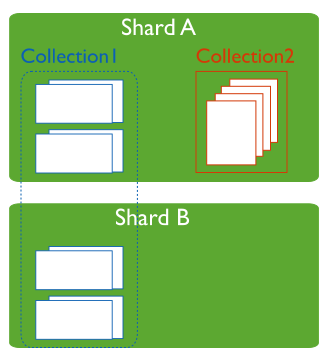 mongodb sharded vs no sharded collections