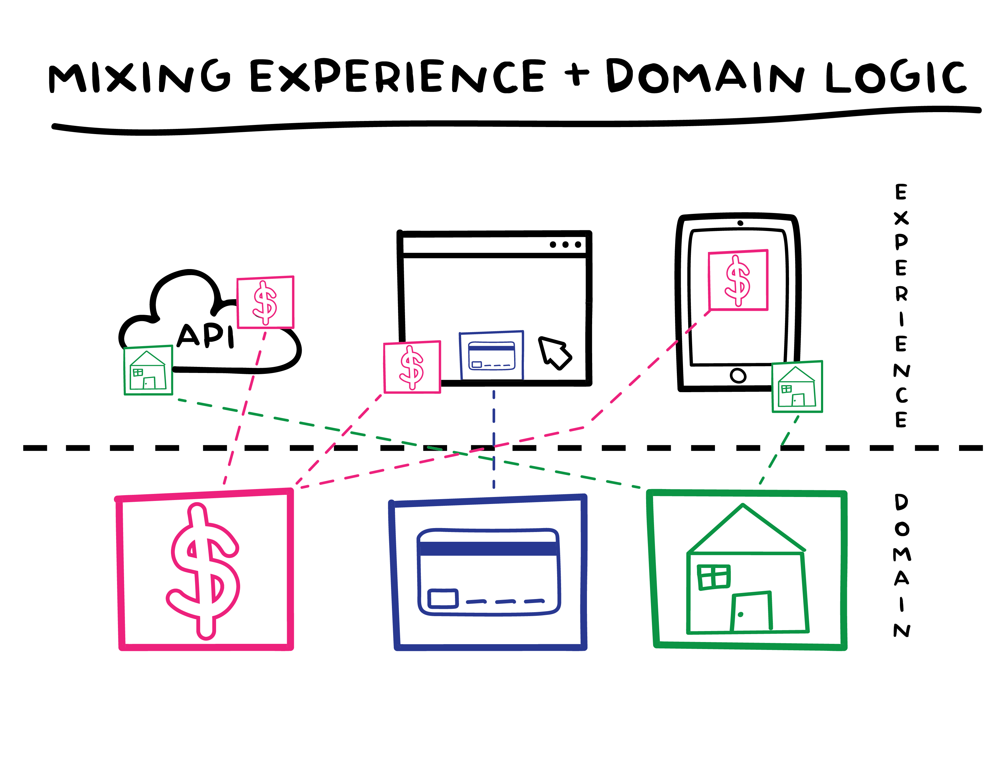 API, Web and Mobile experiences shown with domain logic of pricing, payment and properties in the experience layer.