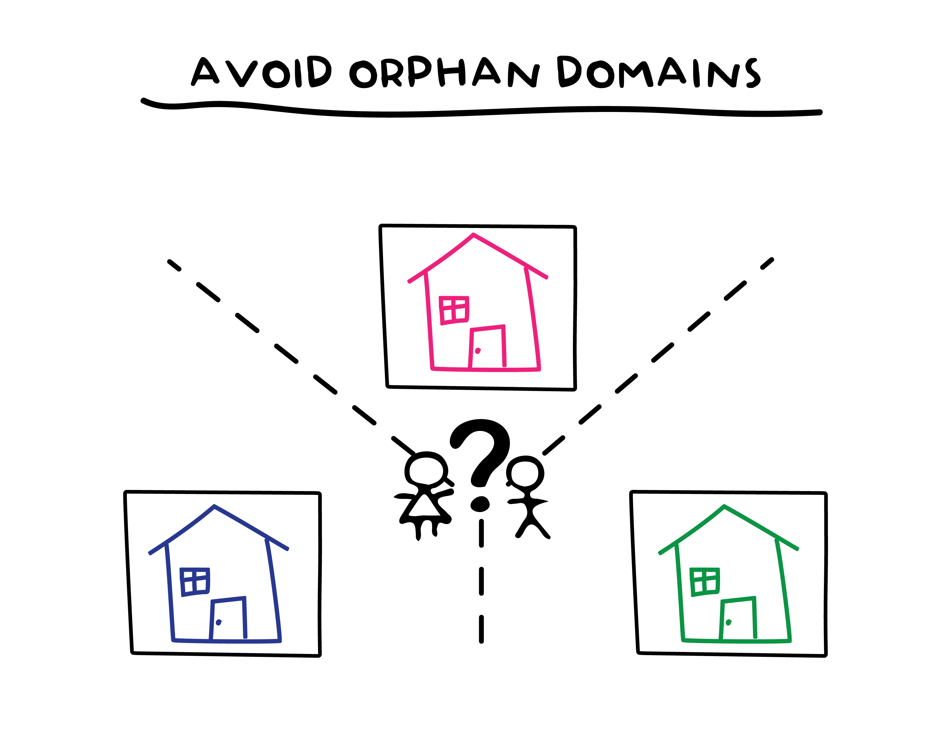 Three property domains shown with multiple owners and a question mark.