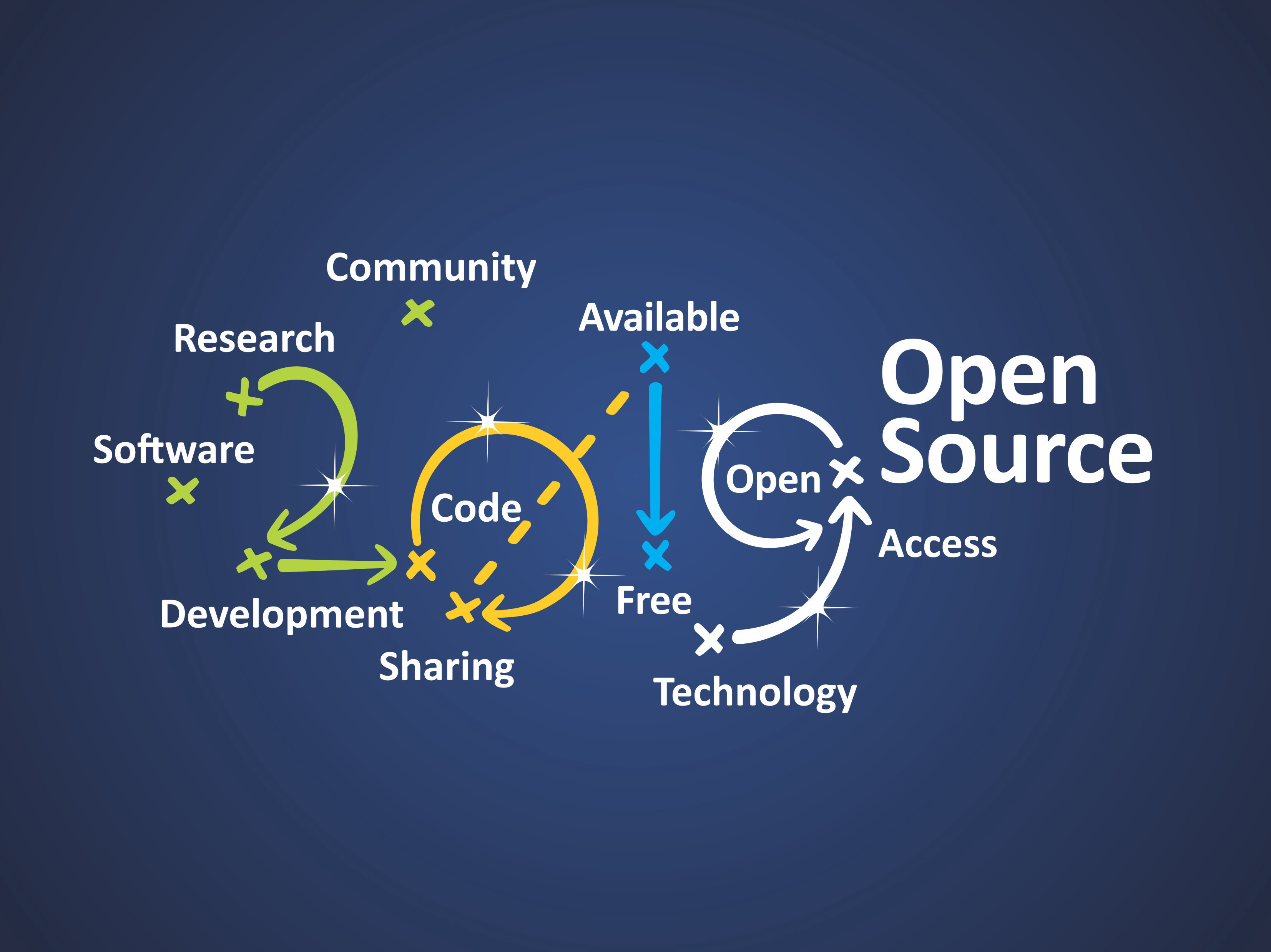 Open Source 2019 Software Research Community Available Open Access Free Sharing Technology Development Code