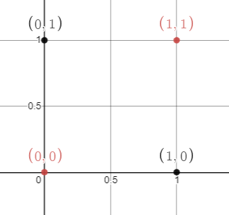Figure 59: Coordinate plane with input points