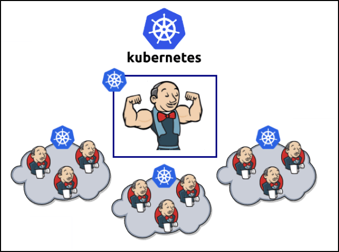 How I've created scaled and distributed Jenkins top of
