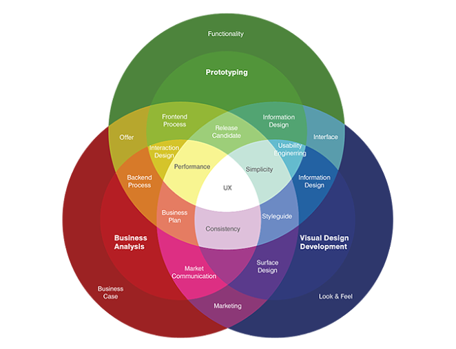 Starting out in UX: What it actually means, when you say that you'll do UX for a living