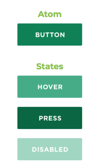 A diagram showing the many states a button of a button, including hover, press, and disabled