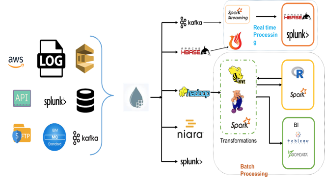 Building the Cybersecurity Data Pipeline Using Apache NiFi