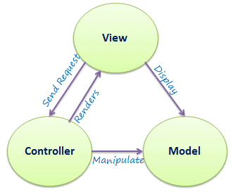 MVC Architecture with Model, View, and Controller pointing an arrow at each other.