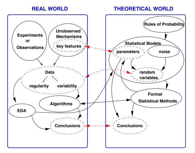 Note] Statistical Inference: The Big Picture - Towards Data