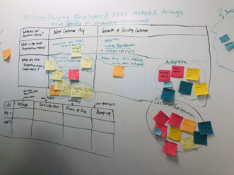 Picture of a whiteboard with a framework for product metrics and growth