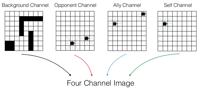 A Simple Approach to Multi-Agent Deep Reinforcement Learning