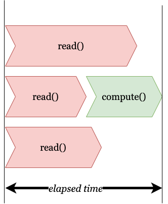 parallelism between read functions and no parallelism in compute