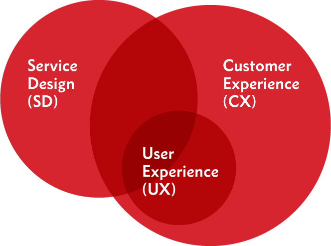 Ux 101 Understanding User Experience Customer Experience And Service Design By Sitback Solutions Sitback Medium