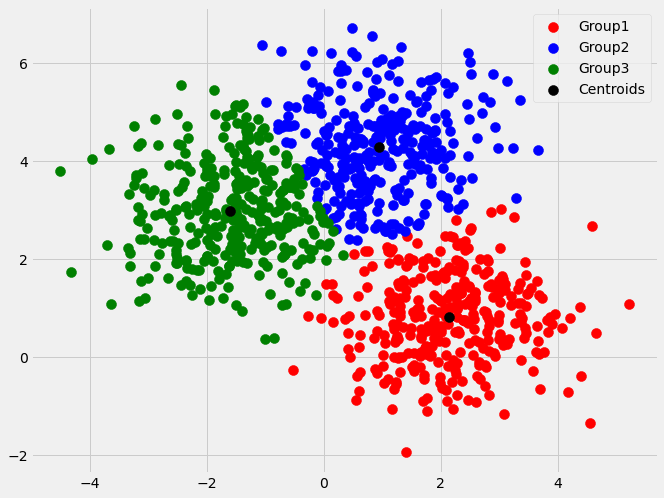 3 minute read to 'How to find optimal number of clusters using K-means Algorithm'